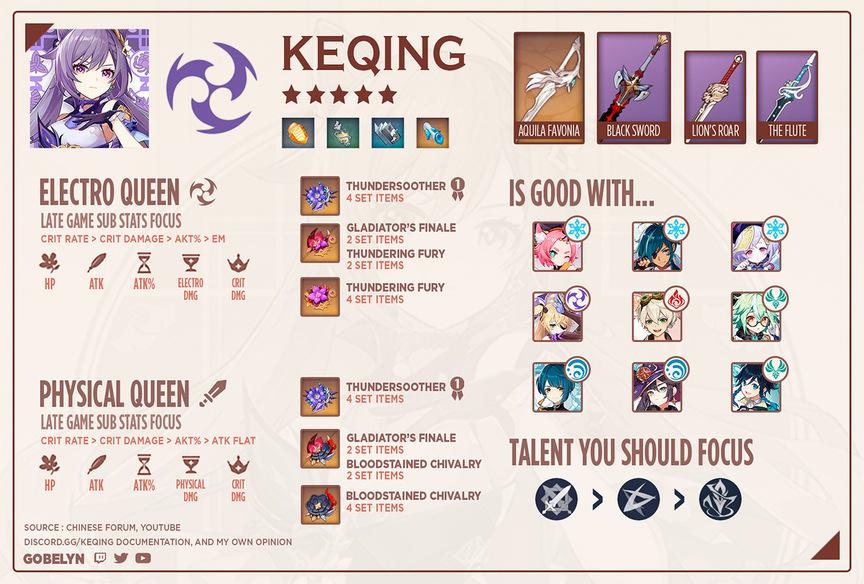 Genshin Impact Keqing Build